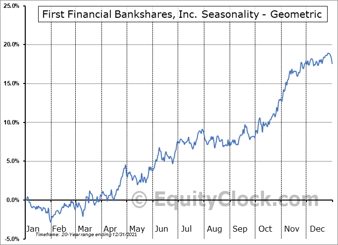 First Financial Bankshares, Inc. (NASD:FFIN) Seasonality