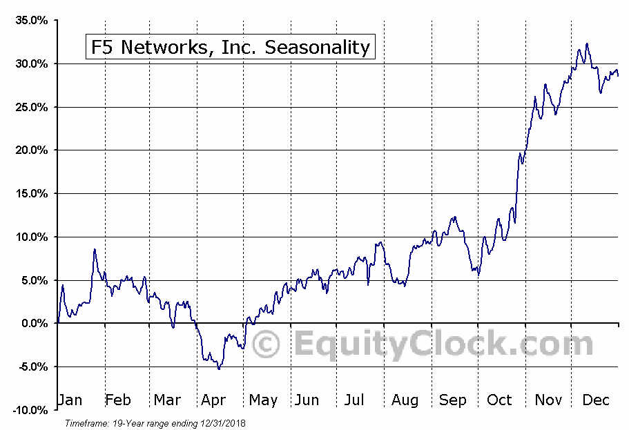 F5 Networks, Inc. (FFIV) Seasonal Chart