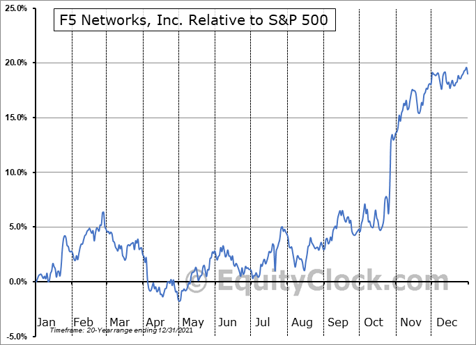FFIV Relative to the S&P 500
