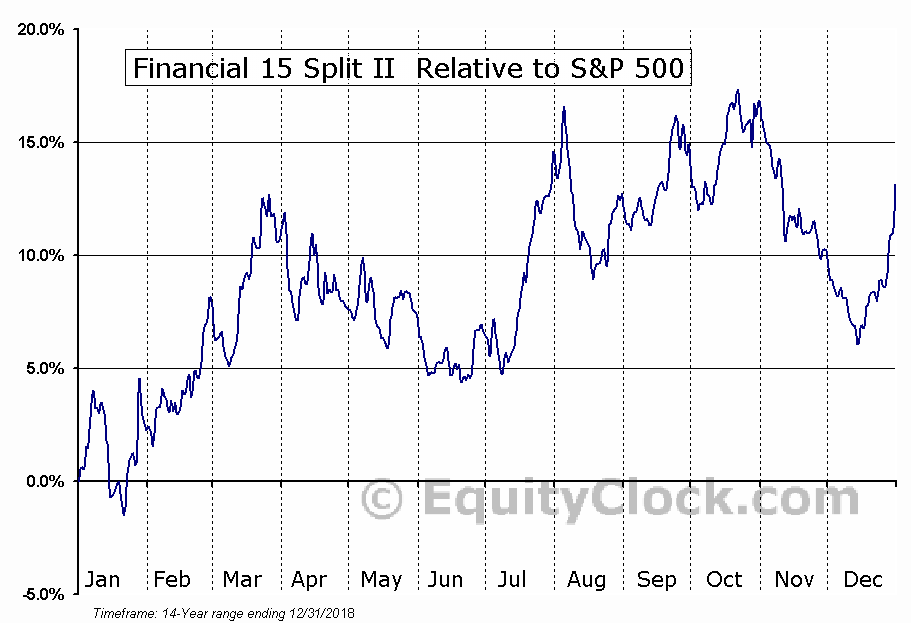 FFN.TO Relative to the S&P 500