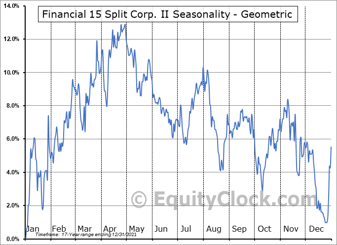 Financial 15 Split Corp. II (TSE:FFN.TO) Seasonality