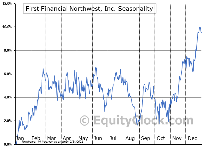 First Financial Northwest, Inc. (NASD:FFNW) Seasonality