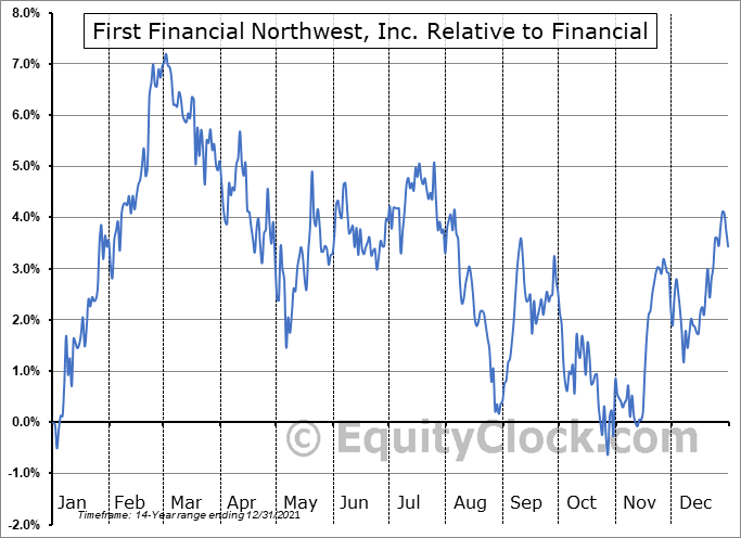 FFNW Relative to the Sector