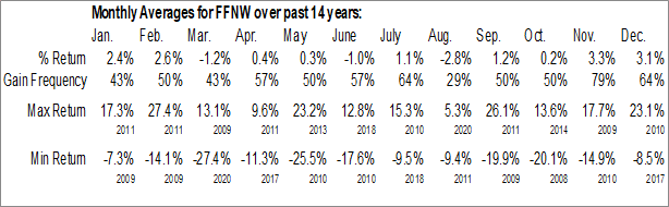 Monthly Seasonal First Financial Northwest, Inc. (NASD:FFNW)