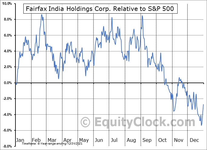 FFXDF Relative to the S&P 500