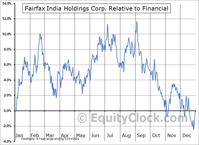 FFXDF Relative to the Sector