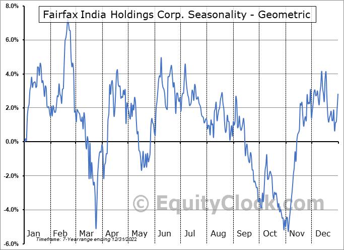 Fairfax India Holdings Corp. (OTCMKT:FFXDF) Seasonality