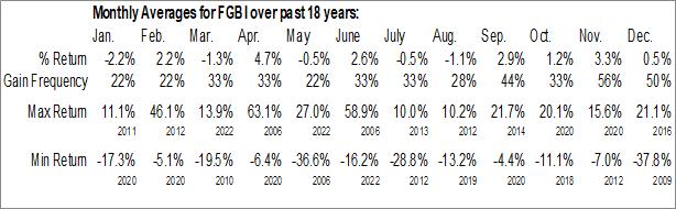 Monthly Seasonal First Guaranty Bancshares, Inc. (NASD:FGBI)