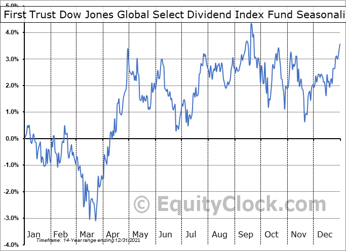First Trust Dow Jones Global Select Dividend Index Fund (NYSE:FGD) Seasonality