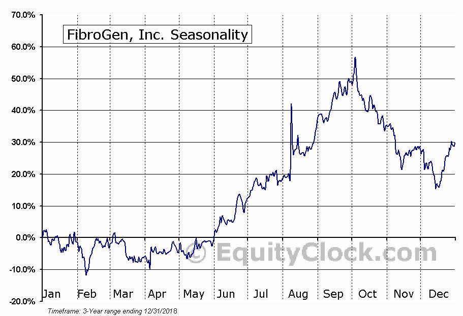 FibroGen, Inc Seasonal Chart