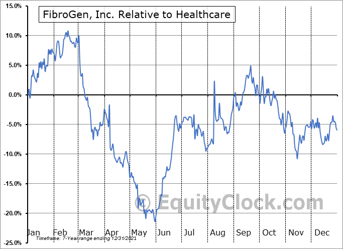 FGEN Relative to the Sector