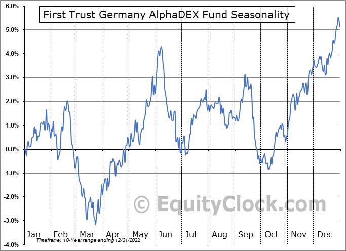 First Trust Germany AlphaDEX Fund (NASD:FGM) Seasonality