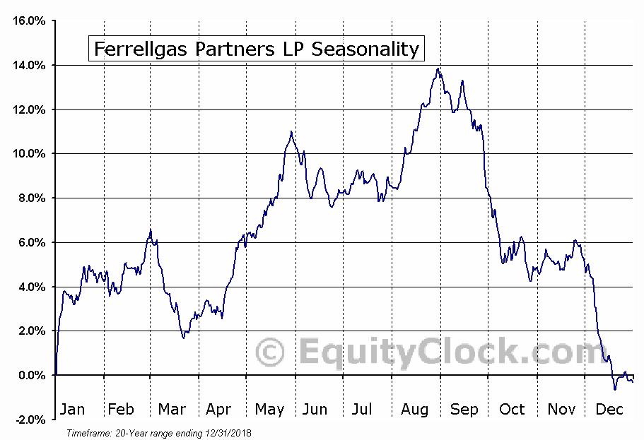 Ferrellgas Partners, L.P. (FGP) Seasonal Chart