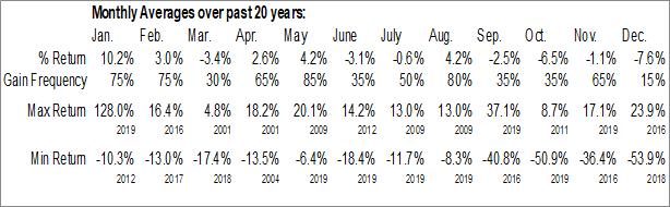 Monthly Seasonal Ferrellgas Partners LP (NYSE:FGP)