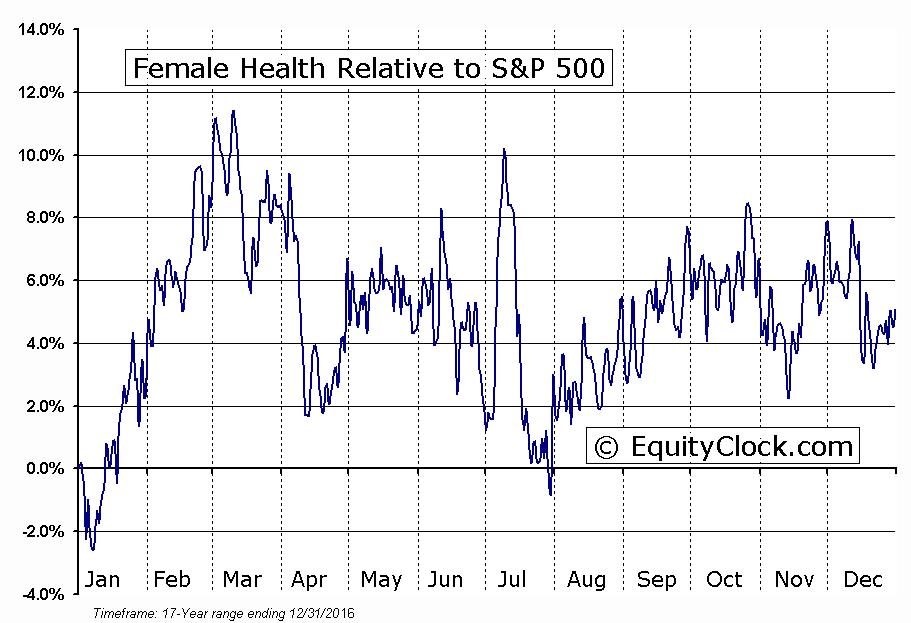 FHCO Relative to the S&P 500