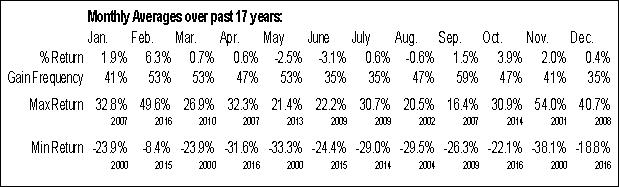 Monthly Seasonal Female Health (NASD:FHCO)