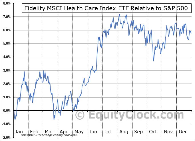 FHLC Relative to the S&P 500