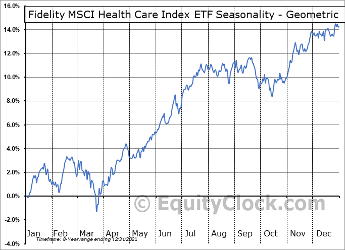 Fidelity MSCI Health Care Index ETF (AMEX:FHLC) Seasonality