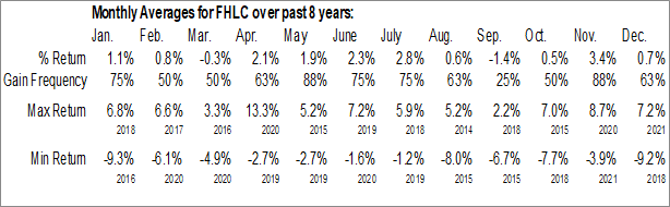 Monthly Seasonal Fidelity MSCI Health Care Index ETF (AMEX:FHLC)