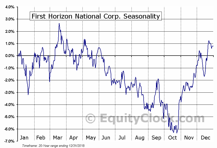 First Horizon National Corporation (FHN) Seasonal Chart