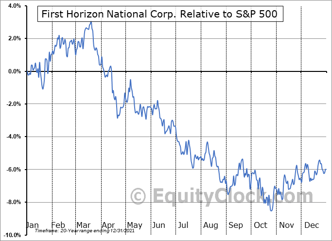 FHN Relative to the S&P 500