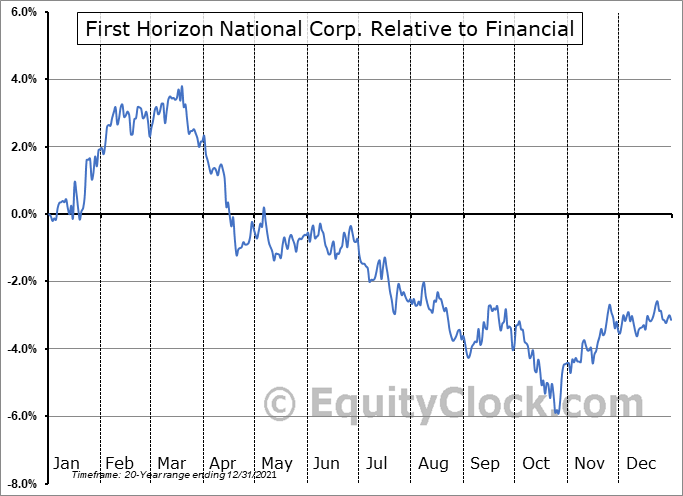 FHN Relative to the Sector