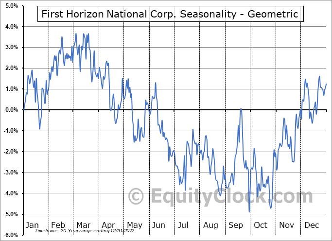 First Horizon National Corp. (NYSE:FHN) Seasonality