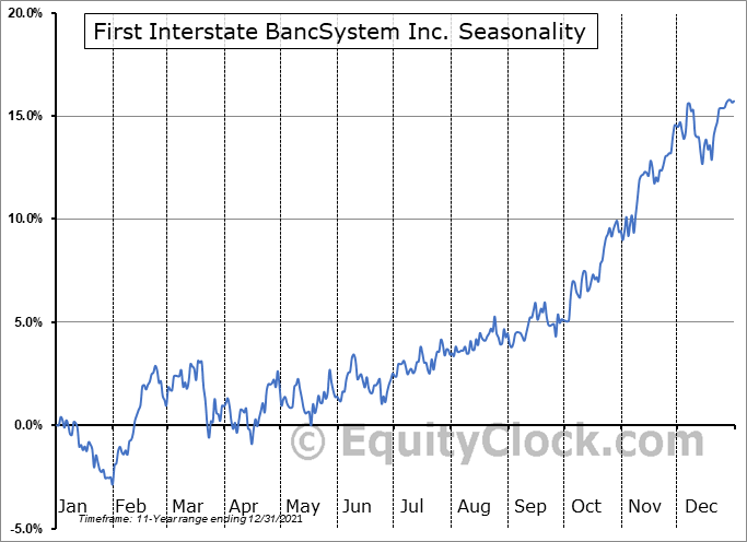 First Interstate BancSystem, Inc. Seasonal Chart