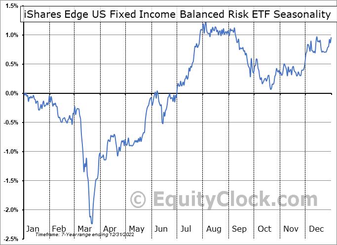 iShares Edge US Fixed Income Balanced Risk ETF (AMEX:FIBR) Seasonality
