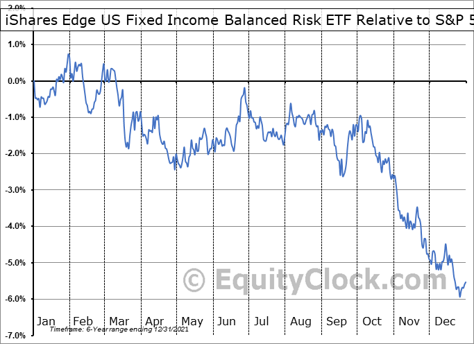 FIBR Relative to the S&P 500
