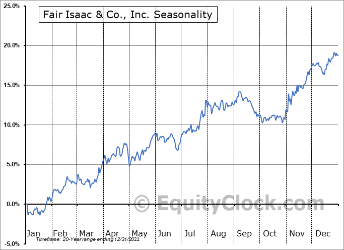 Fair Isaac Corporation Seasonal Chart
