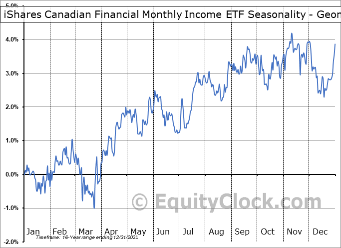 iShares Canadian Financial Monthly Income ETF (TSE:FIE.TO) Seasonality