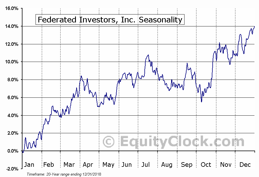 Federated Investors, Inc. (NYSE:FII) Seasonality