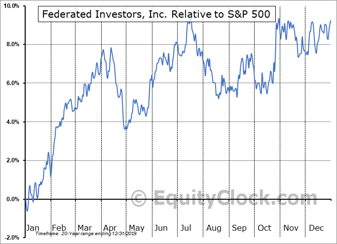 FII Relative to the S&P 500
