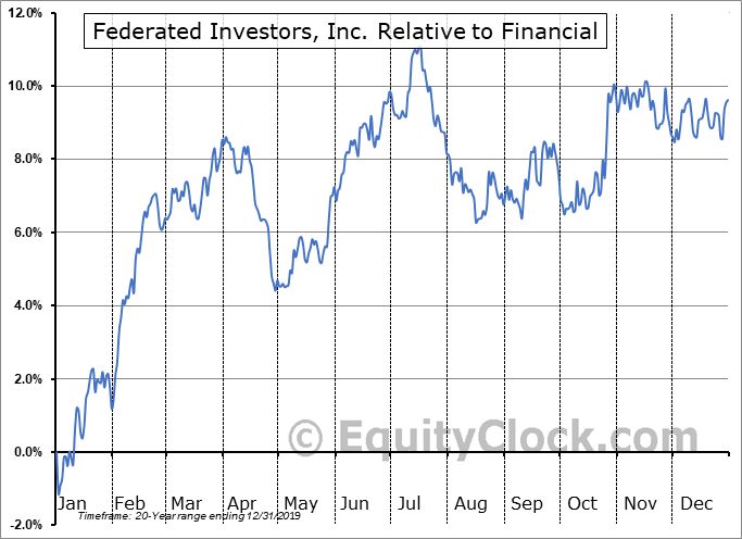 FII Relative to the Sector