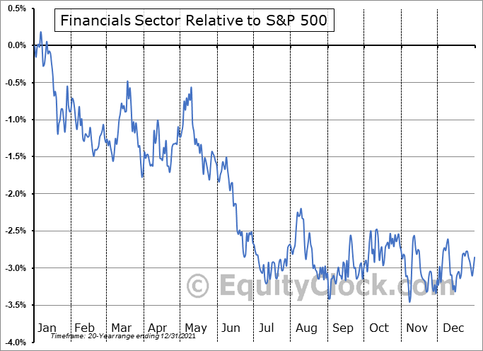 FINANCIAL Relative to the S&P 500