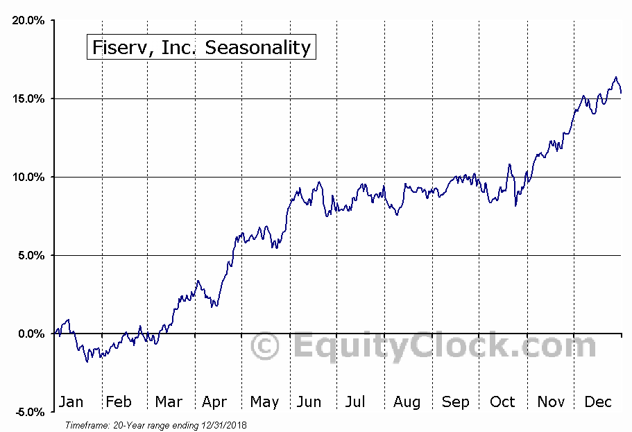 Fiserv, Inc. (FISV) Seasonal Chart