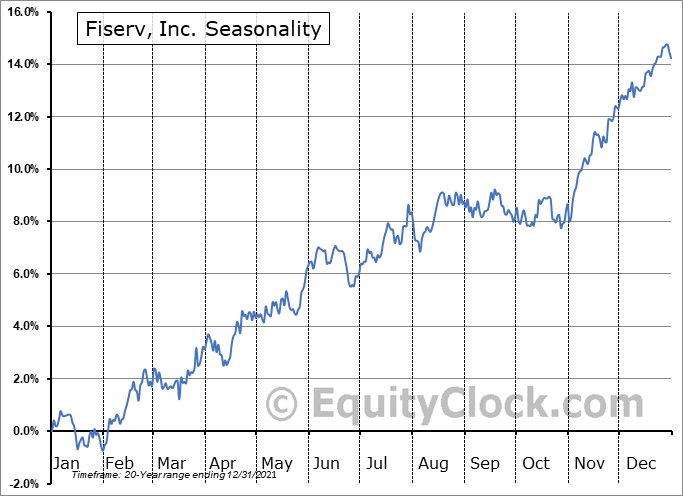 Fiserv, Inc. Seasonal Chart