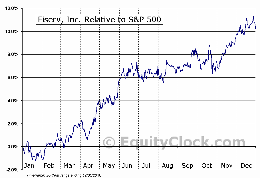 FISV Relative to the S&P 500