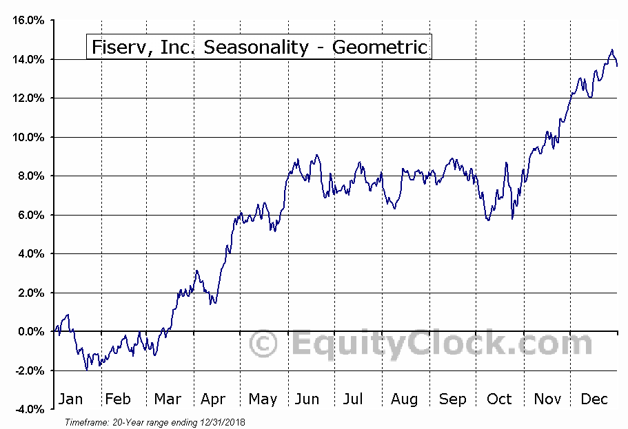 Fiserv, Inc. (NASD:FISV) Seasonality