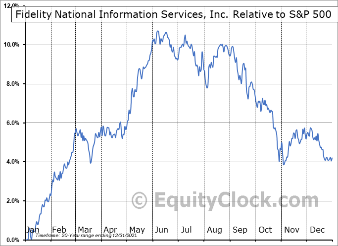 FIS Relative to the S&P 500
