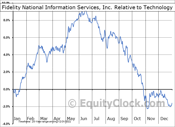 FIS Relative to the Sector