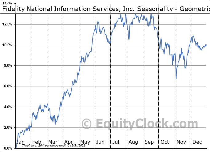 Fidelity National Information Services, Inc. (NYSE:FIS) Seasonality