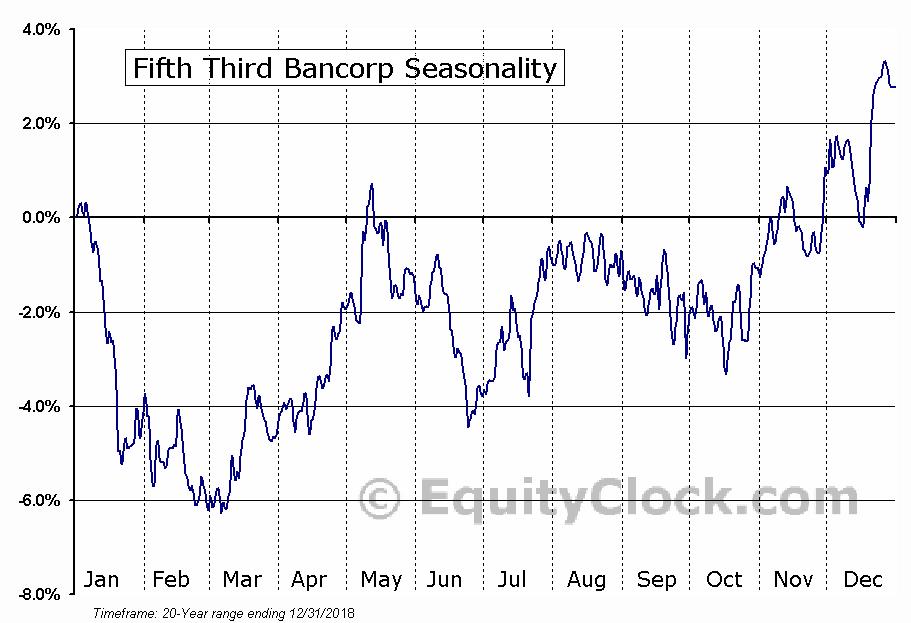 Fifth Third Bancorp (FITB) Seasonal Chart