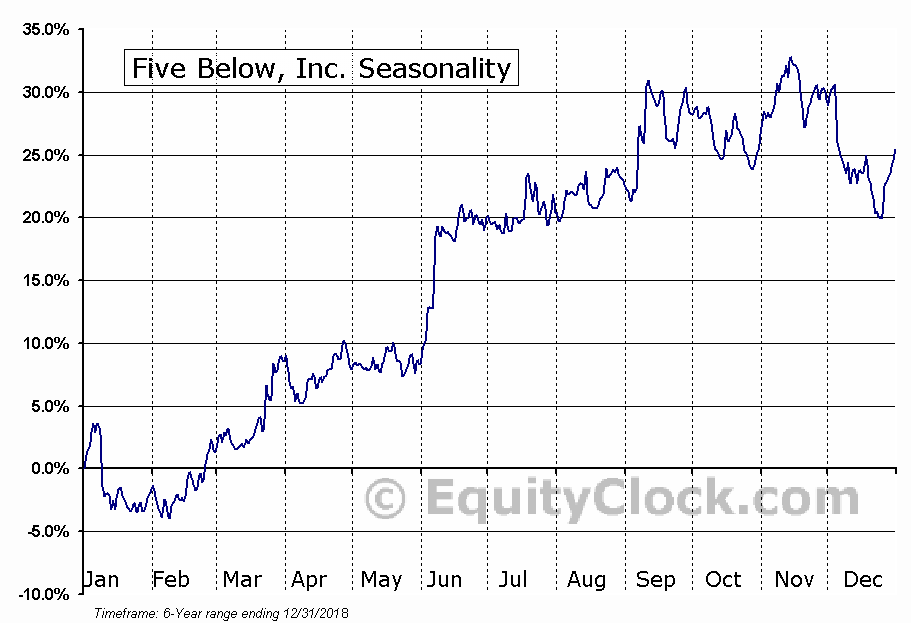Five Below, Inc. (FIVE) Seasonal Chart