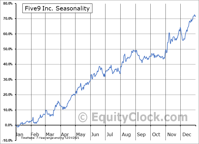 Five9, Inc. Seasonal Chart