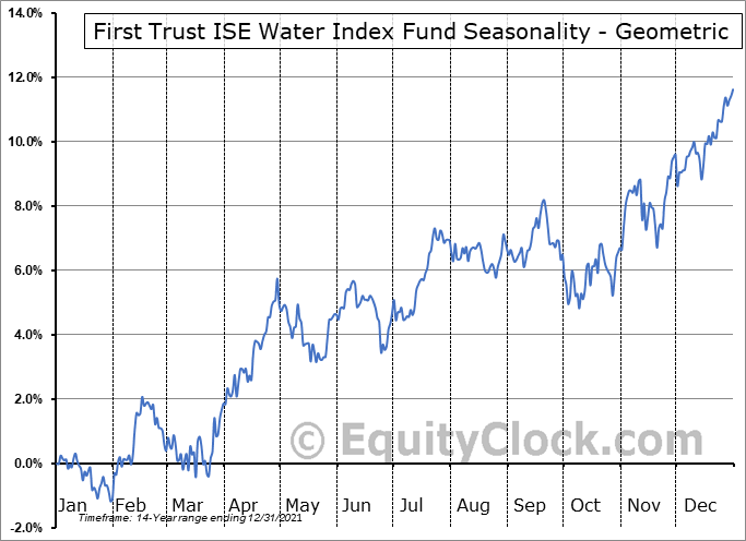 First Trust ISE Water Index Fund (NYSE:FIW) Seasonality