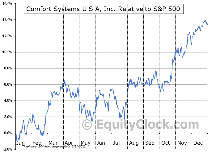 FIX Relative to the S&P 500