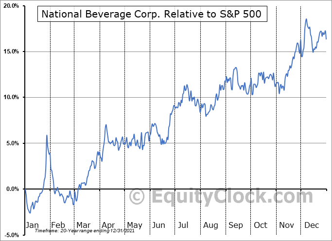 FIZZ Relative to the S&P 500