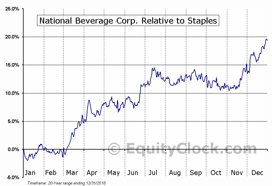 FIZZ Relative to the Sector